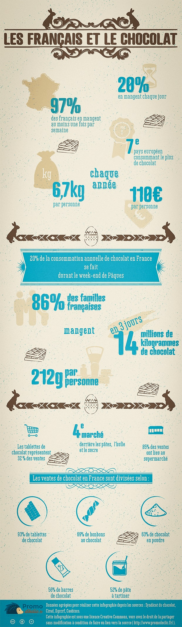Le chocolat et les français